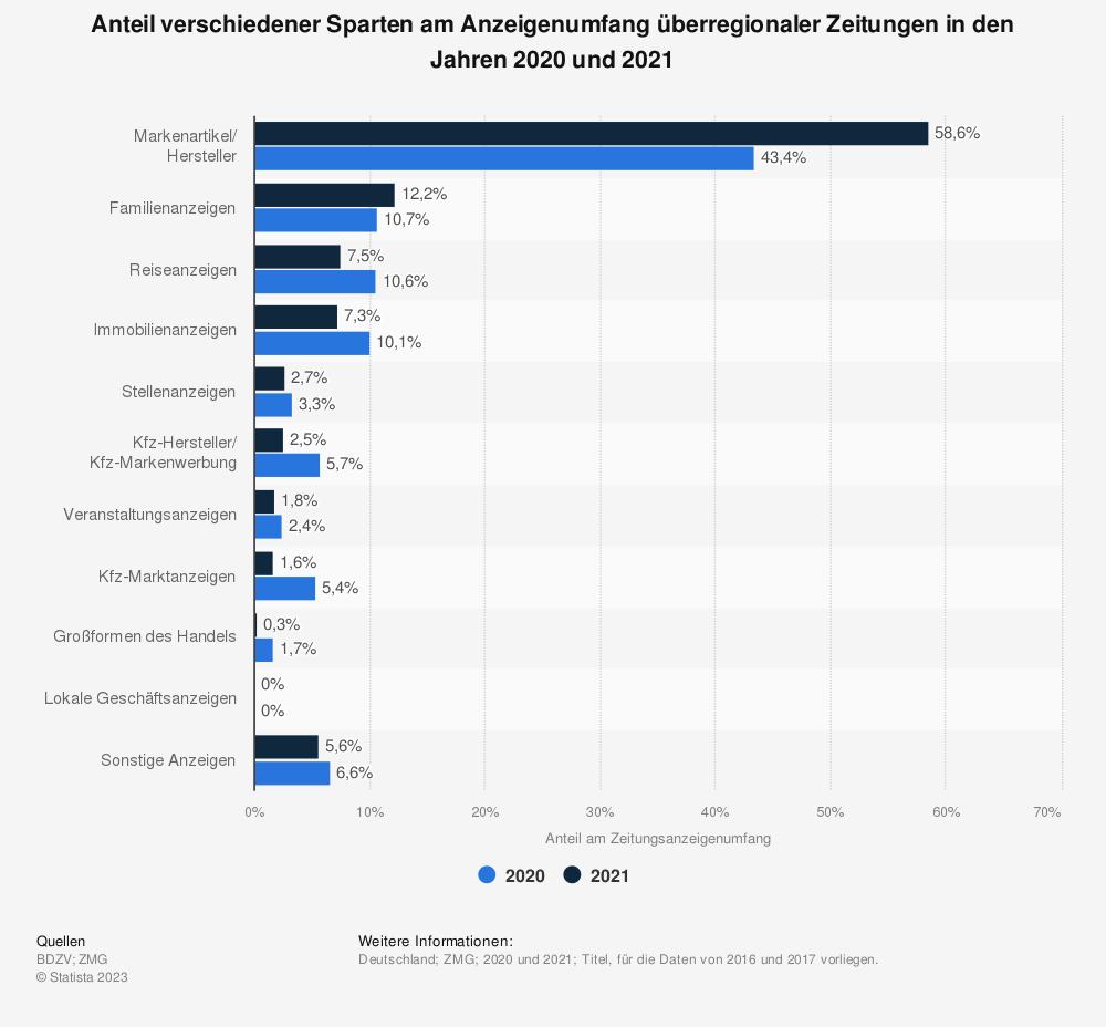 Statistik: Anteil verschiedener Sparten am Anzeigenumfang überregionaler Zeitungen in den Jahren 2016 und 2017 | Statista
