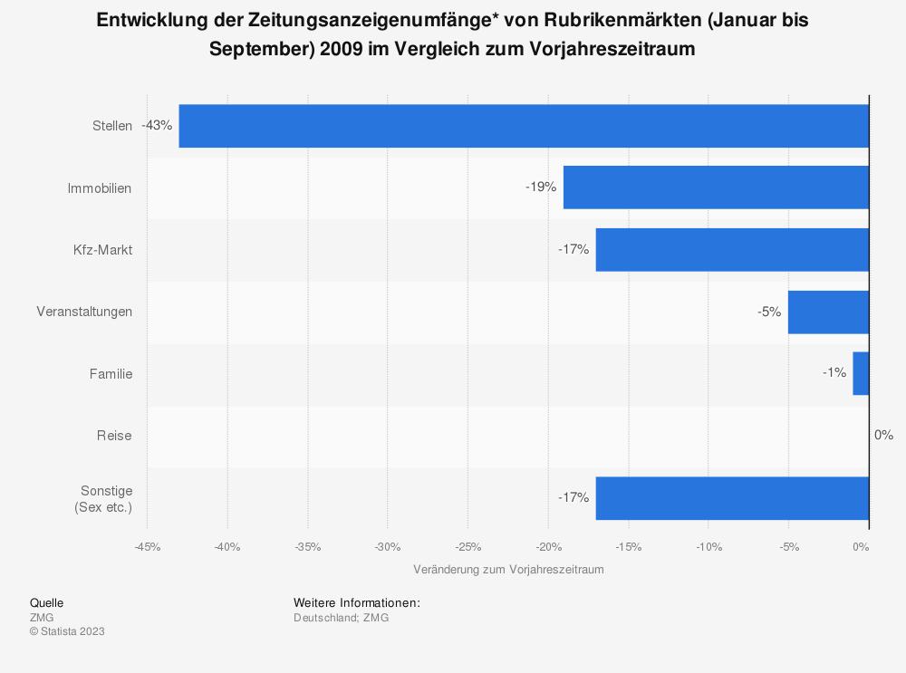 Statistik: Entwicklung der Zeitungsanzeigenumfänge* von Rubrikenmärkten (Januar bis September) 2009 im Vergleich zum Vorjahreszeitraum | Statista