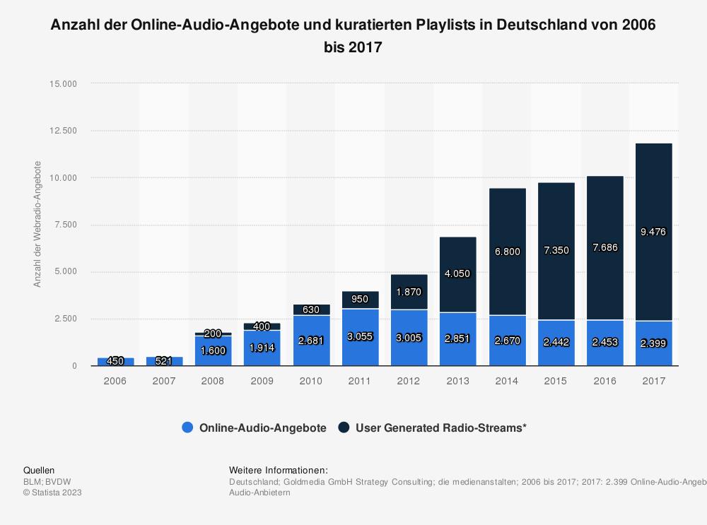 Statistik: Anzahl der Online-Audio-Angebote und kuratierten Playlists in Deutschland von 2006 bis 2017 | Statista