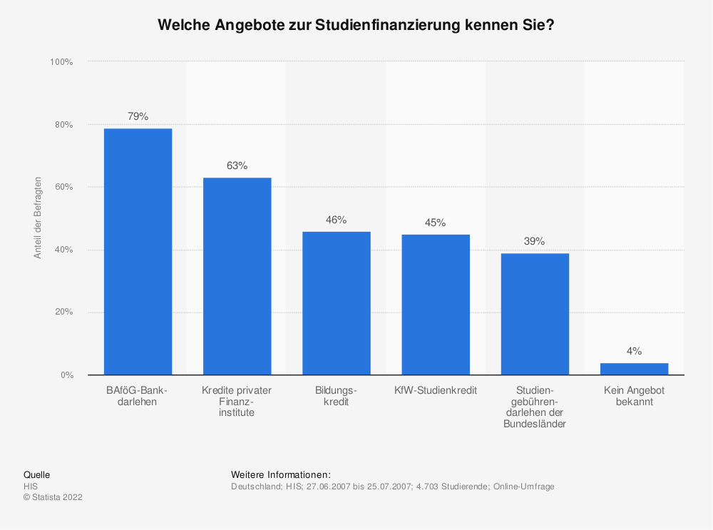 Statistik: Welche Angebote zur Studienfinanzierung kennen Sie? | Statista