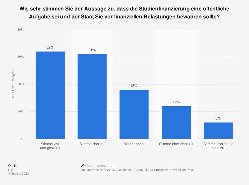 Statistik: Wie sehr stimmen Sie der Aussage zu, dass die Studienfinanzierung eine öffentliche Aufgabe sei und der Staat Sie vor finanziellen Belastungen bewahren sollte?  | Statista
