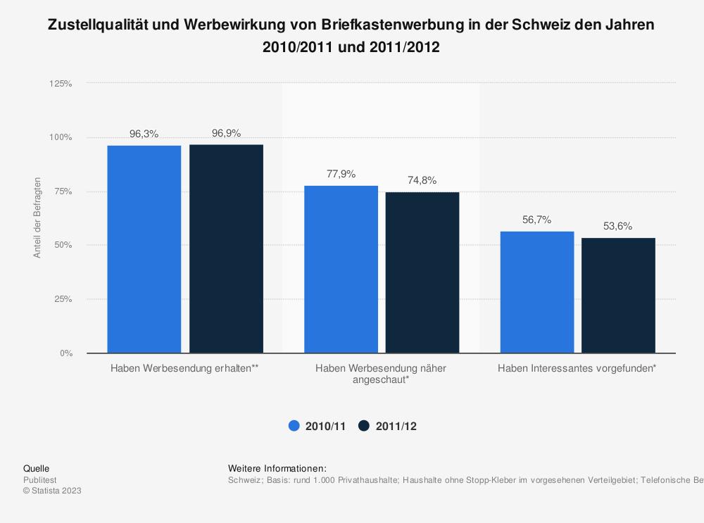 Statistik: Zustellqualität und Werbewirkung von Briefkastenwerbung in der Schweiz den Jahren 2010/2011 und 2011/2012 | Statista