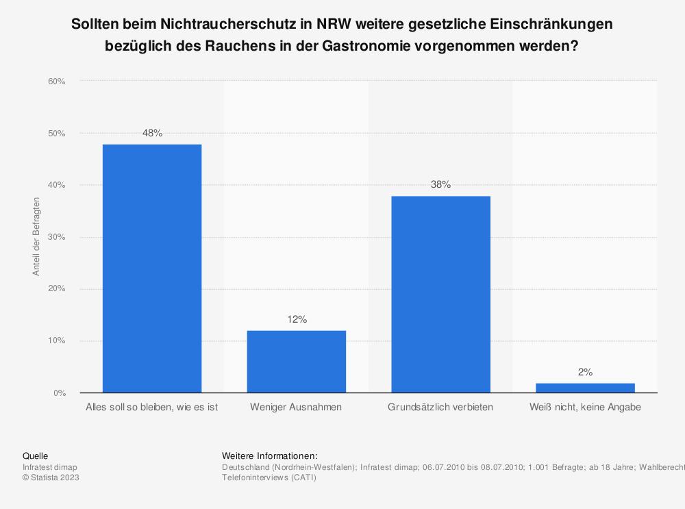 Statistik: Sollten beim Nichtraucherschutz in NRW weitere gesetzliche Einschränkungen bezüglich des Rauchens in der Gastronomie vorgenommen werden? | Statista