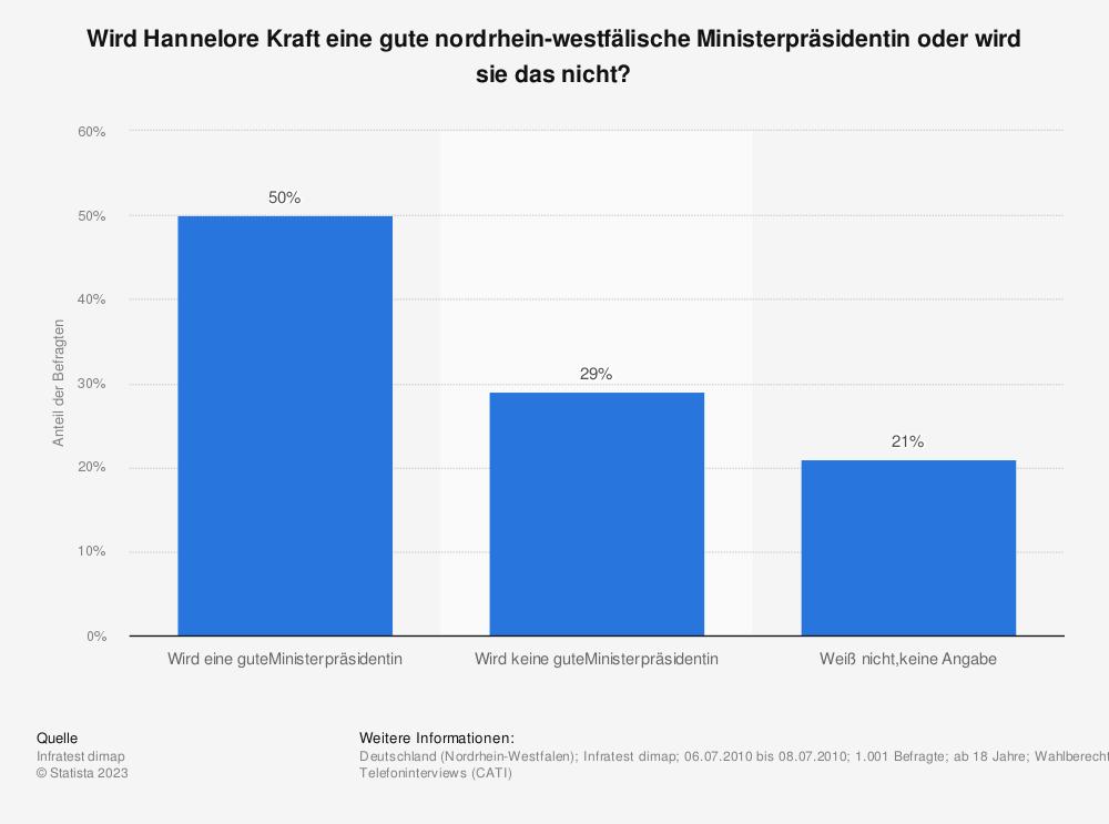 Statistik: Wird Hannelore Kraft eine gute nordrhein-westfälische Ministerpräsidentin oder wird sie das nicht? | Statista