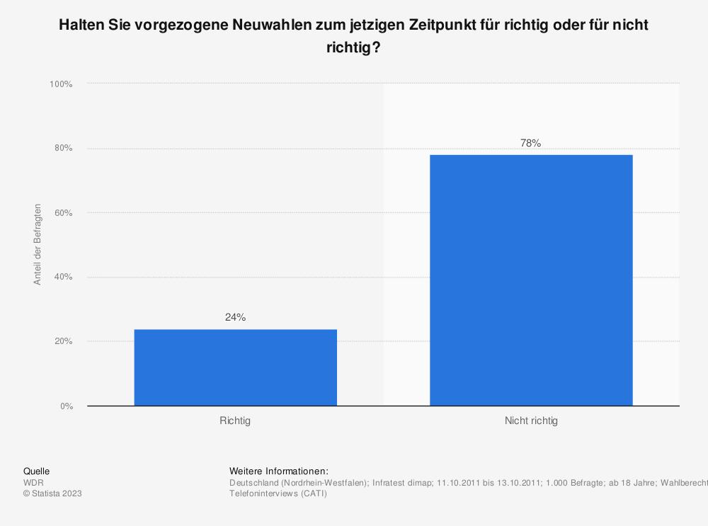 Statistik: Halten Sie vorgezogene Neuwahlen zum jetzigen Zeitpunkt für richtig oder für nicht richtig? | Statista