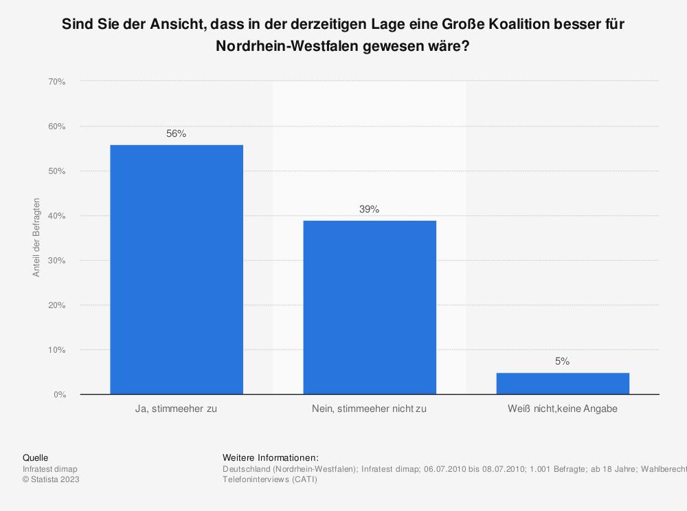 Statistik: Sind Sie der Ansicht, dass in der derzeitigen Lage eine Große Koalition besser für Nordrhein-Westfalen gewesen wäre? | Statista