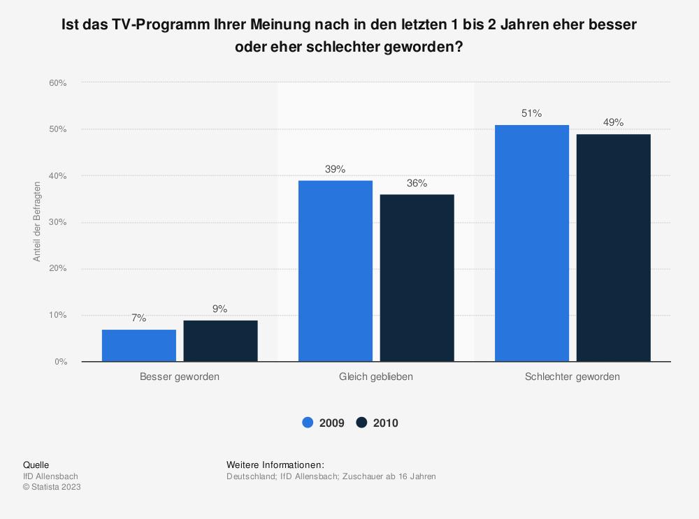 Statistik: Ist das TV-Programm Ihrer Meinung nach in den letzten 1 bis 2 Jahren eher besser oder eher schlechter geworden? | Statista