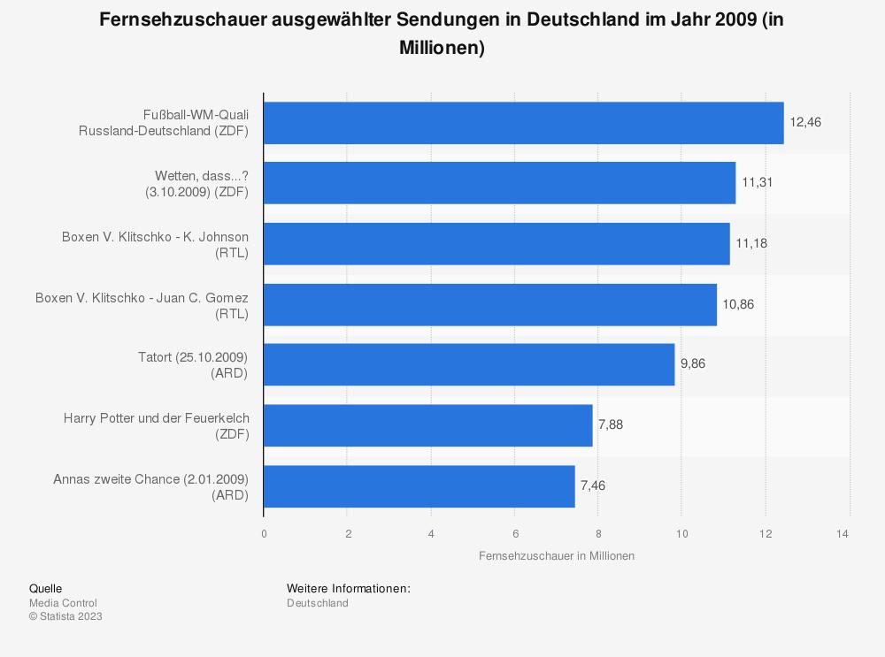 Statistik: Fernsehzuschauer ausgewählter Sendungen in Deutschland im Jahr 2009 (in Millionen) | Statista