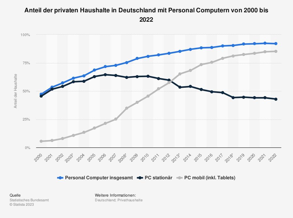 Statistik: Anteil der privaten Haushalte in Deutschland mit Personal Computern von 2000 bis 2019 | Statista