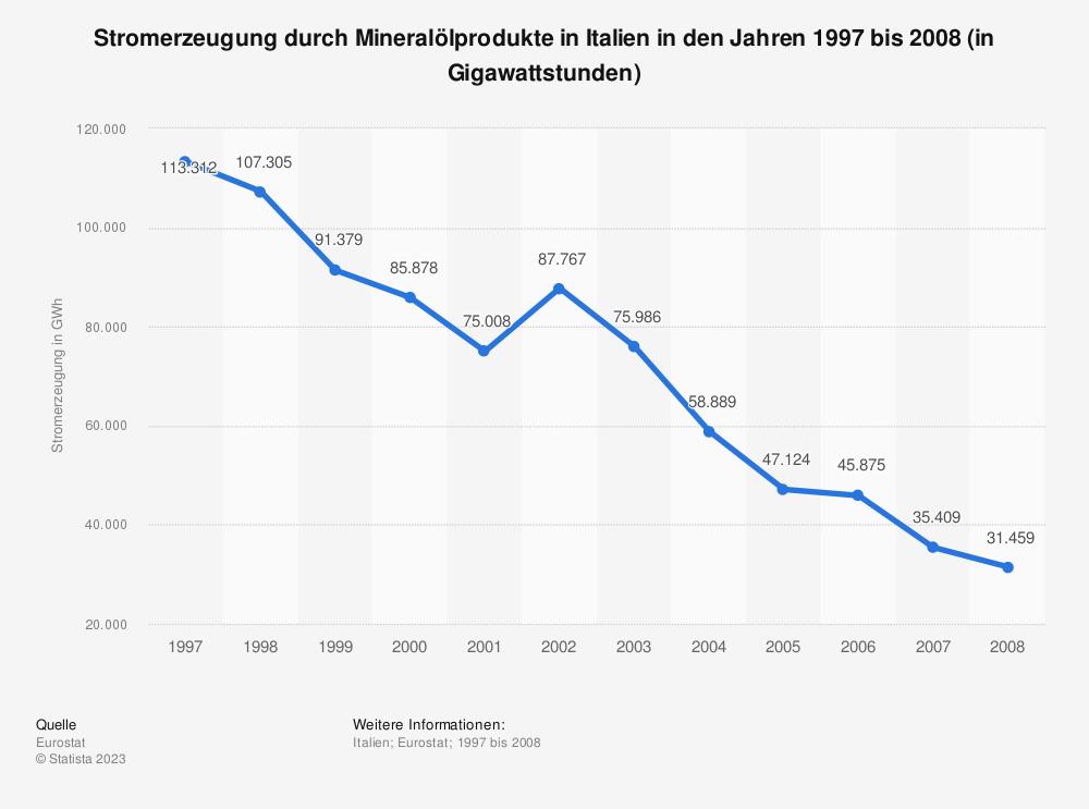 Statistik: Stromerzeugung durch Mineralölprodukte in Italien in den Jahren 1997 bis 2008 (in Gigawattstunden) | Statista