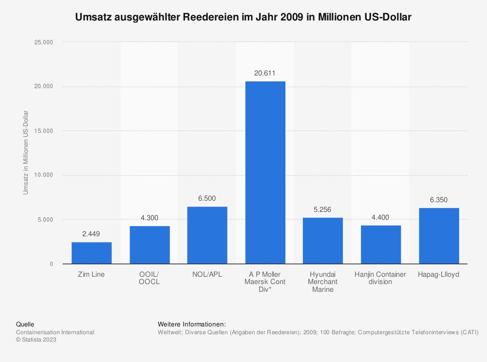 Statistik: Umsatz ausgewählter Reedereien im Jahr 2009 in Millionen US-Dollar   Statista