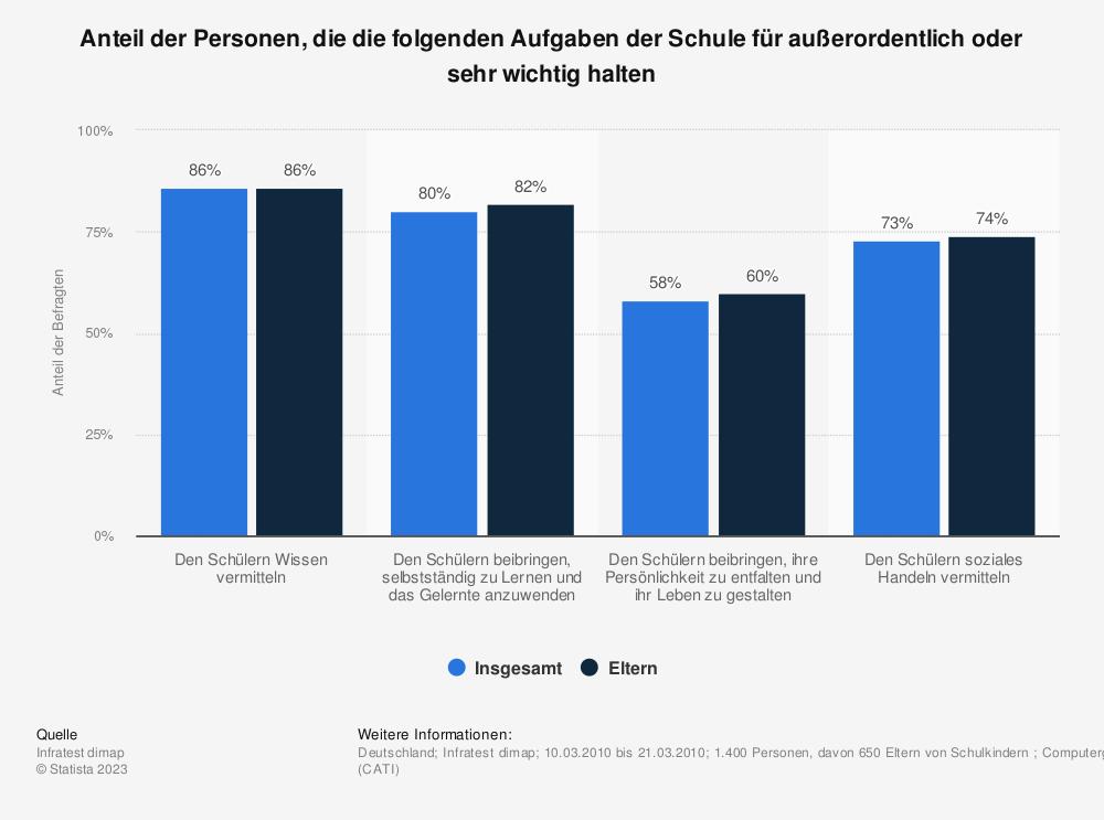 Statistik: Anteil der Personen, die die folgenden Aufgaben der Schule für außerordentlich oder sehr wichtig halten | Statista