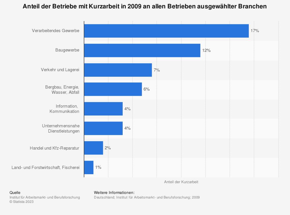Statistik: Anteil der Betriebe mit Kurzarbeit in 2009 an allen Betrieben ausgewählter Branchen | Statista