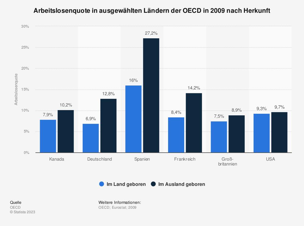 Statistik: Arbeitslosenquote in ausgewählten Ländern der OECD in 2009 nach Herkunft | Statista
