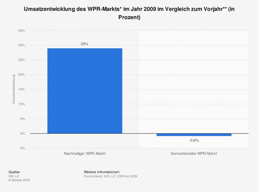 Statistik: Umsatzentwicklung des WPR-Markts* im Jahr 2009 im Vergleich zum Vorjahr** (in Prozent) | Statista