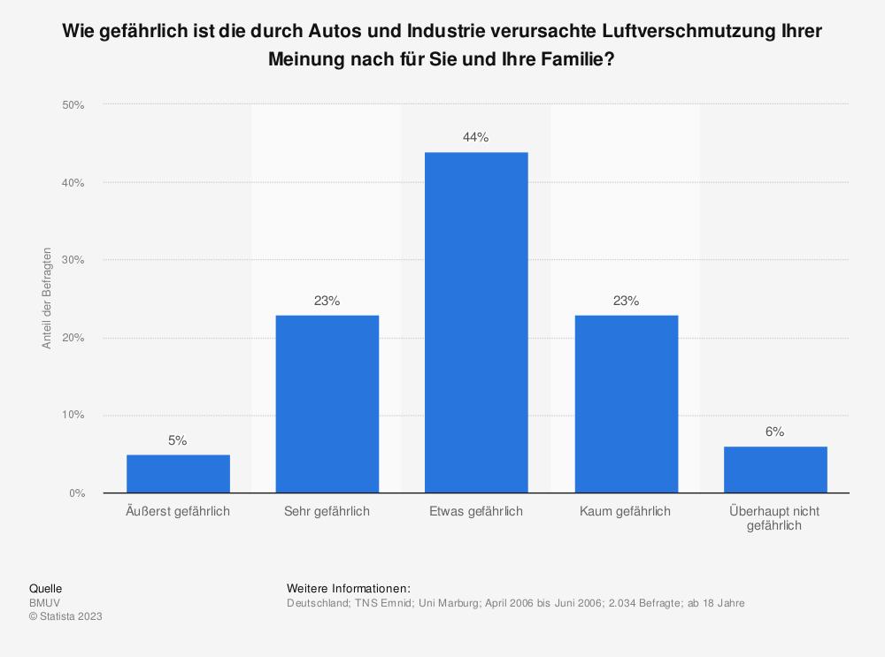Statistik: Wie gefährlich ist die durch Autos und Industrie verursachte Luftverschmutzung Ihrer Meinung nach für Sie und Ihre Familie? | Statista