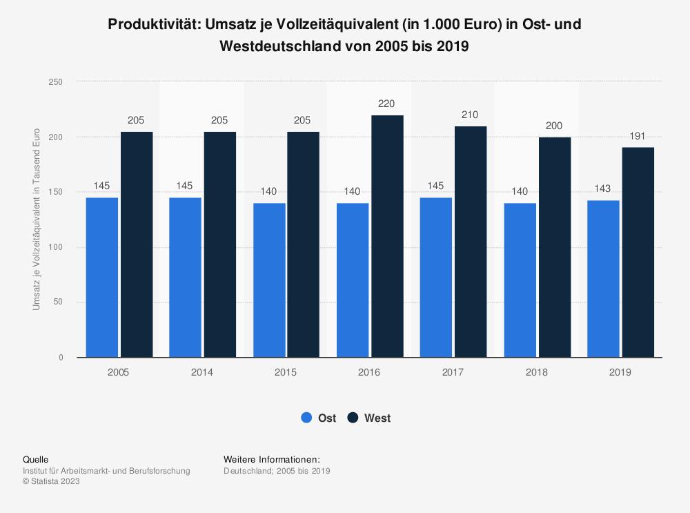 Statistik: Produktivität: Umsatz je Vollzeitäquivalent (in 1.000 Euro) in Ost- und Westdeutschland von 1995 bis 2016 | Statista