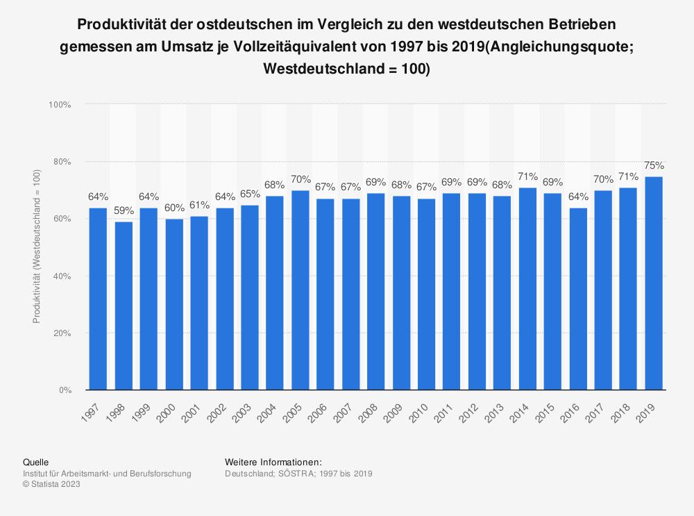 Statistik: Produktivität der ostdeutschen im Vergleich zu den westdeutschen Betrieben gemessen am Umsatz je Vollzeitäquivalent von 1997 bis 2017(Angleichungsquote; Westdeutschland = 100) | Statista