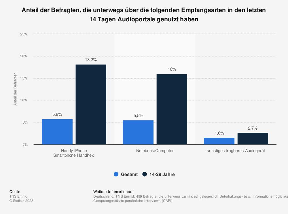 Statistik: Anteil der Befragten, die unterwegs über die folgenden Empfangsarten in den letzten 14 Tagen Audioportale genutzt haben | Statista