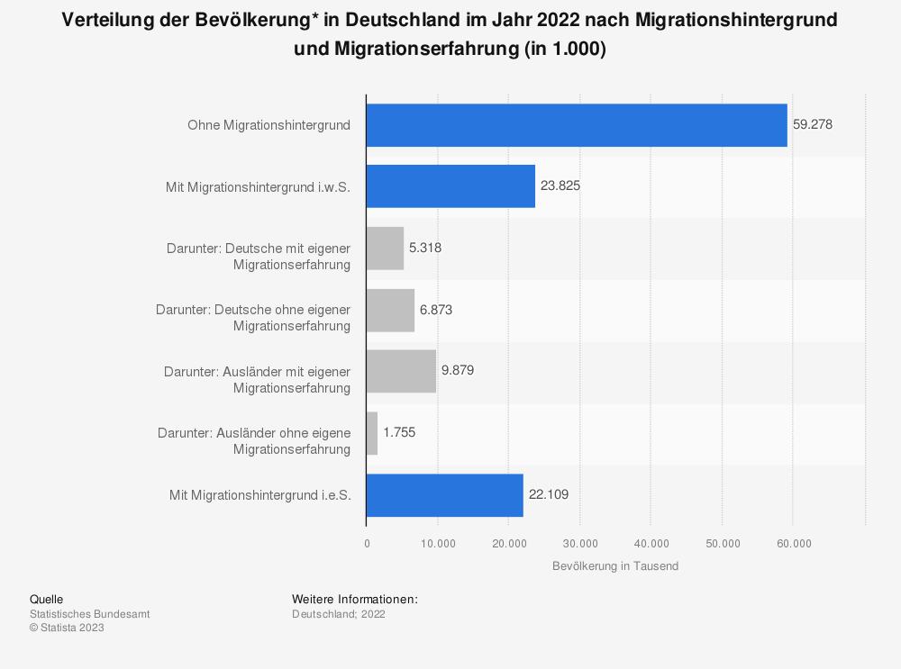 Statistik: Verteilung der Bevölkerung* in Deutschland im Jahr 2017 nach Migrationshintergrund und Migrationserfahrung (in 1.000) | Statista