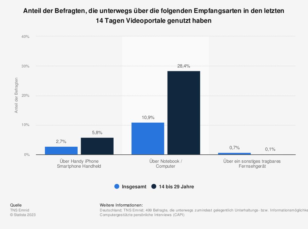 Statistik: Anteil der Befragten, die unterwegs über die folgenden Empfangsarten in den letzten 14 Tagen Videoportale genutzt haben | Statista