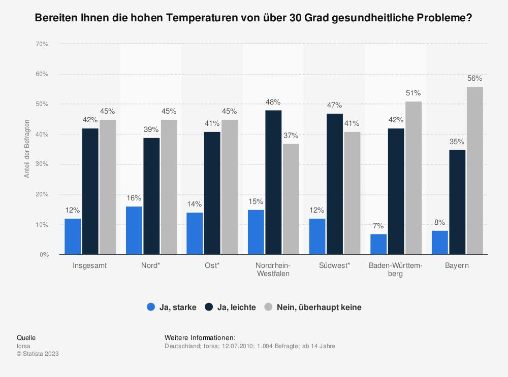 Statistik: Bereiten Ihnen die hohen Temperaturen von über 30 Grad gesundheitliche Probleme? | Statista