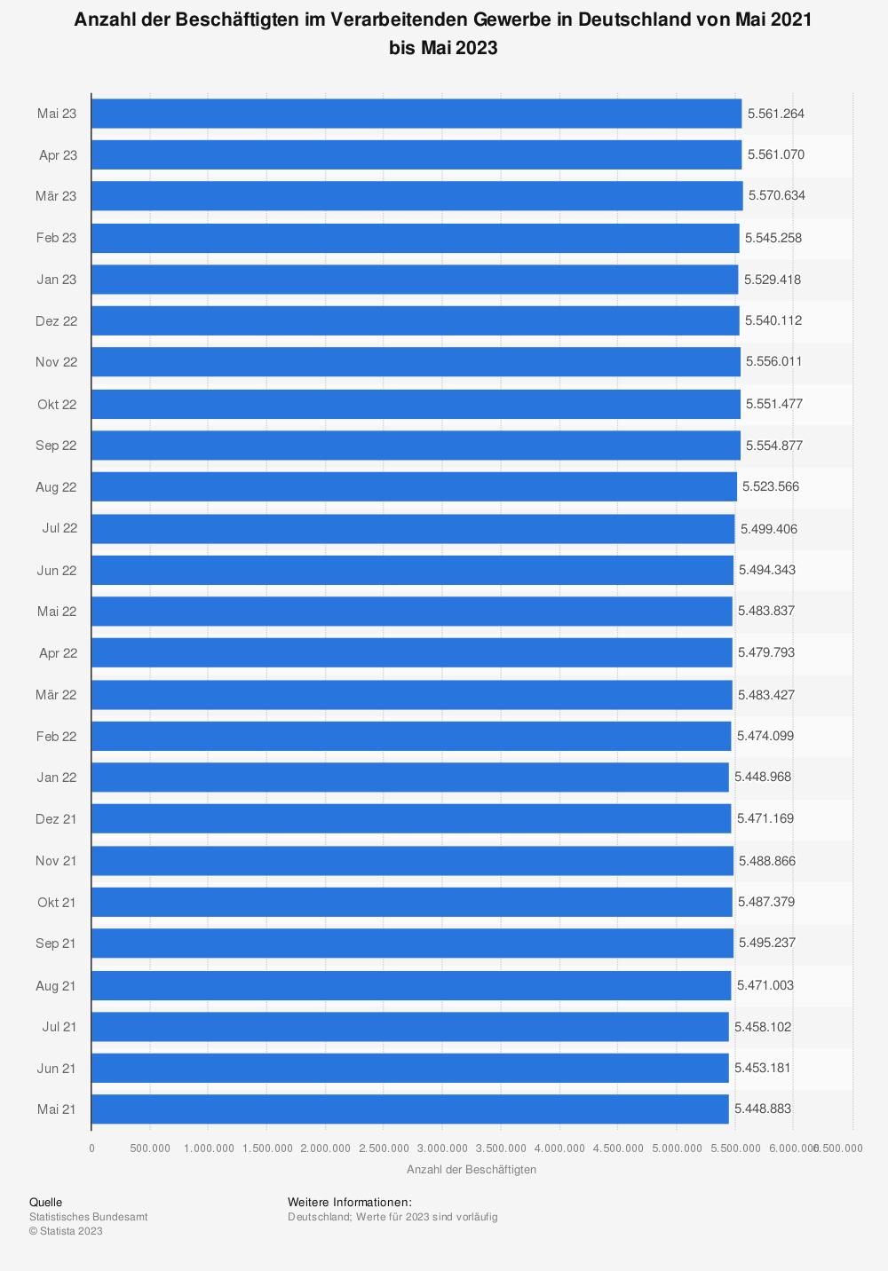 Statistik: Anzahl der Beschäftigten im Verarbeitenden Gewerbe in Deutschland von Januar 2020 bis Juli 2021 | Statista