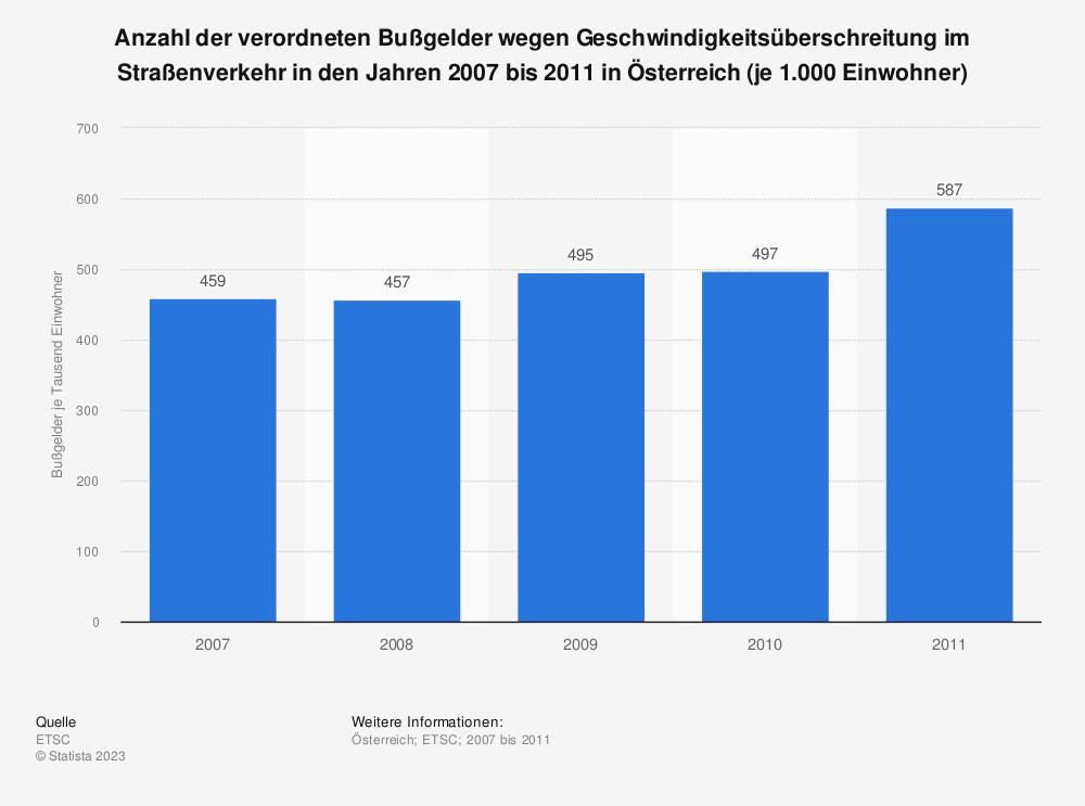 Statistik: Anzahl der verordneten Bußgelder wegen Geschwindigkeitsüberschreitung im Straßenverkehr in den Jahren 2007 bis 2011 in Österreich (je 1.000 Einwohner) | Statista