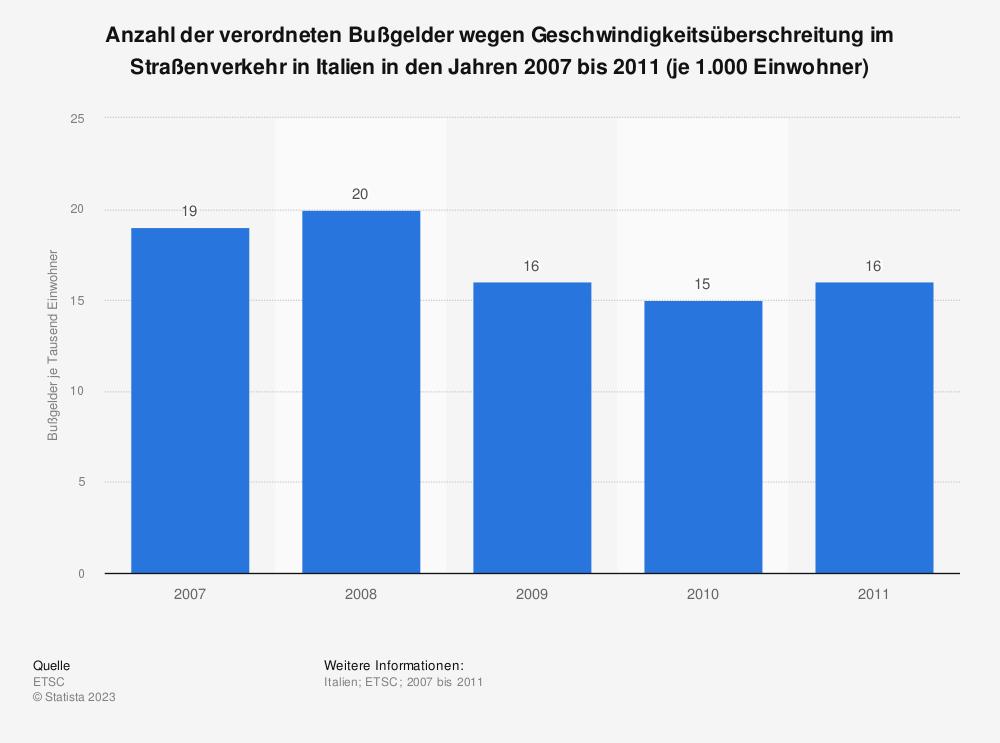 Statistik: Anzahl der verordneten Bußgelder wegen Geschwindigkeitsüberschreitung im Straßenverkehr in Italien in den Jahren 2007 bis 2011 (je 1.000 Einwohner) | Statista