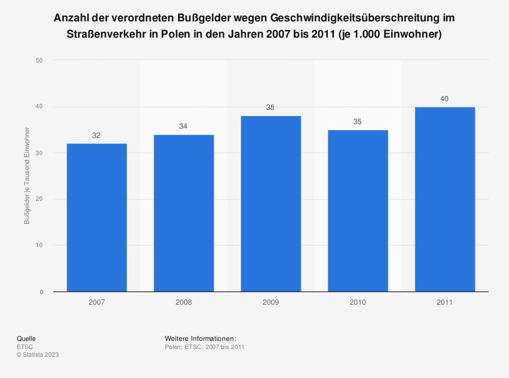 Statistik: Anzahl der verordneten Bußgelder wegen Geschwindigkeitsüberschreitung im Straßenverkehr in Polen in den Jahren 2007 bis 2011 (je 1.000 Einwohner) | Statista