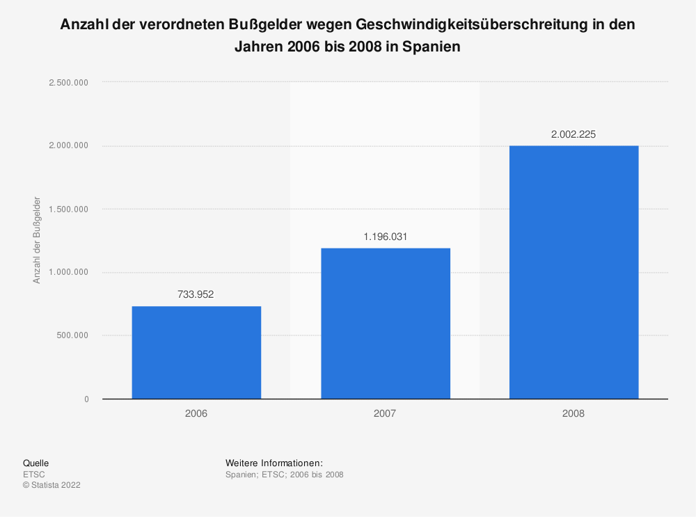 Statistik: Anzahl der verordneten Bußgelder wegen Geschwindigkeitsüberschreitung in den Jahren 2006 bis 2008 in Spanien | Statista