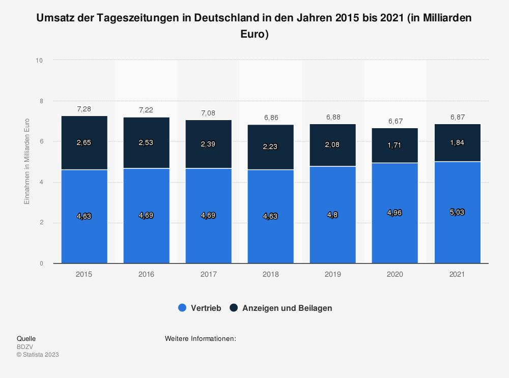 Statistik: Umsatz der Tageszeitungen in Deutschland in den Jahren 2015 und 2016 (in Milliarden Euro) | Statista