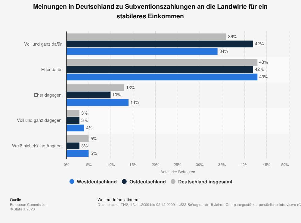 Statistik: Meinungen in Deutschland zu Subventionszahlungen an die Landwirte für ein stabileres Einkommen | Statista