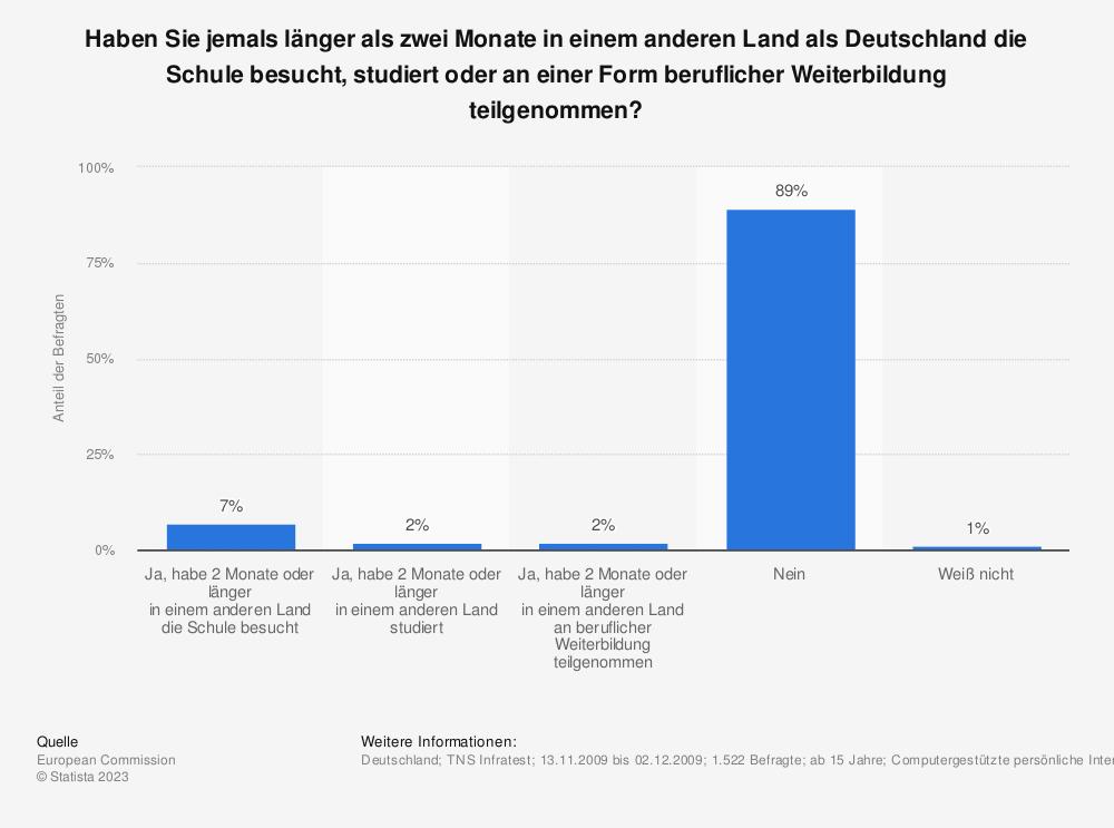 Statistik: Haben Sie jemals länger als zwei Monate in einem anderen Land als Deutschland die Schule besucht, studiert oder an einer Form beruflicher Weiterbildung teilgenommen? | Statista