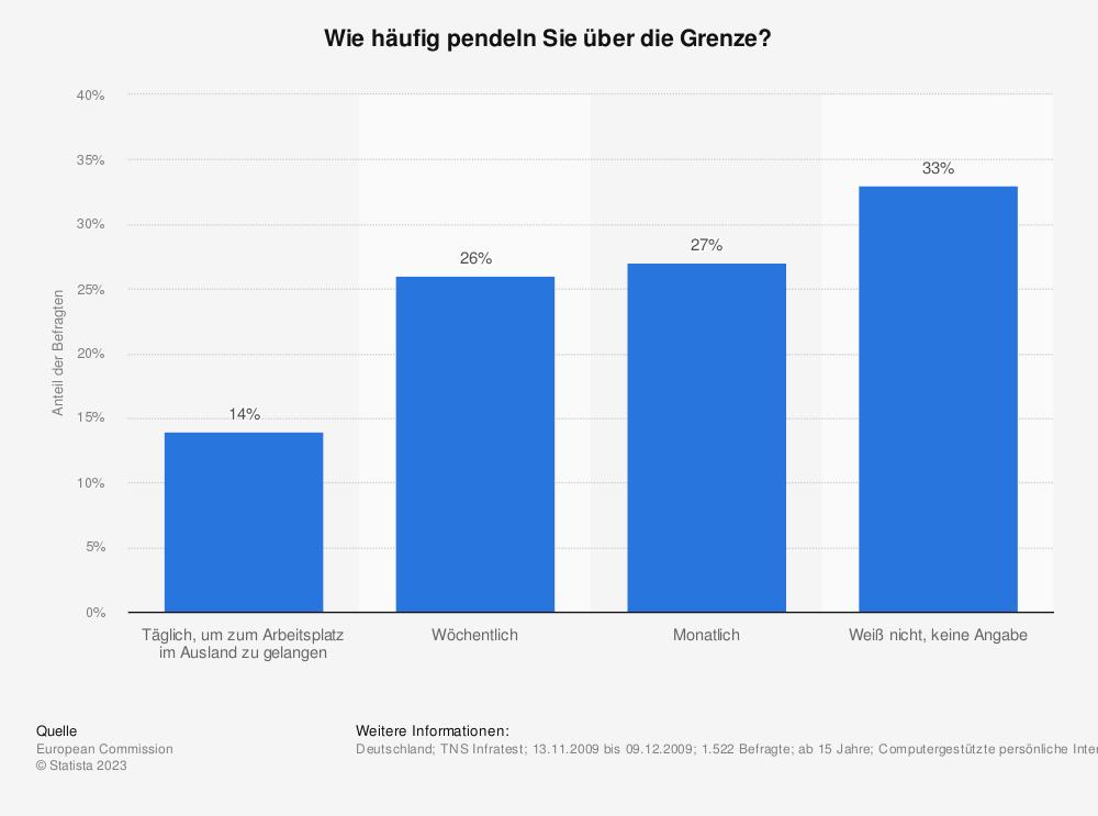 Statistik: Wie häufig pendeln Sie über die Grenze? | Statista