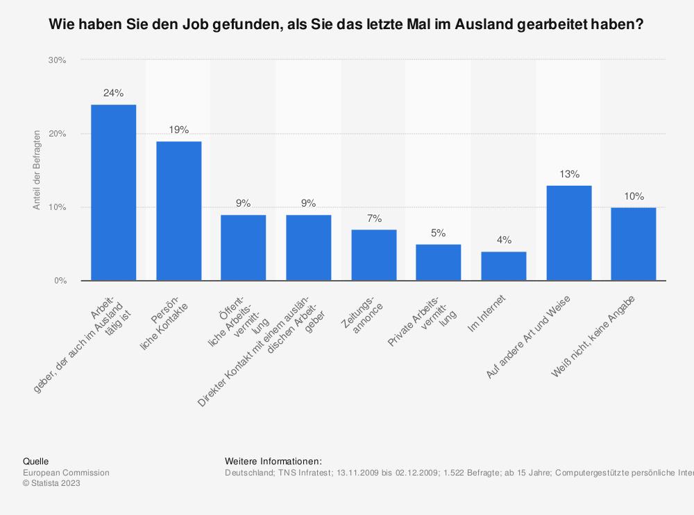 Statistik: Wie haben Sie den Job gefunden, als Sie das letzte Mal im Ausland gearbeitet haben? | Statista