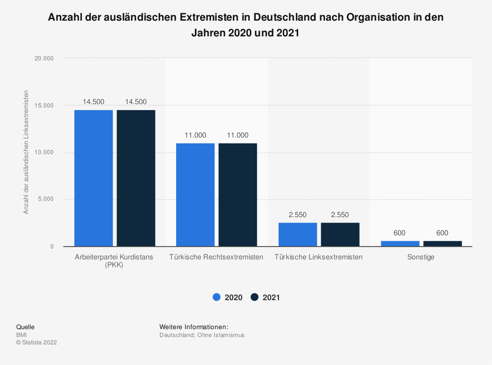 Statistik: Anzahl der ausländischen Extremisten in Deutschland nach Organisation in den Jahren 2018 und 2019 | Statista