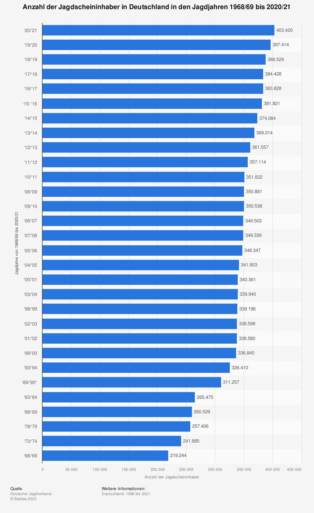 Statistik: Anzahl der Jagdscheininhaber in Deutschland in den Jagdjahren 1968/69 bis 2017/18 | Statista