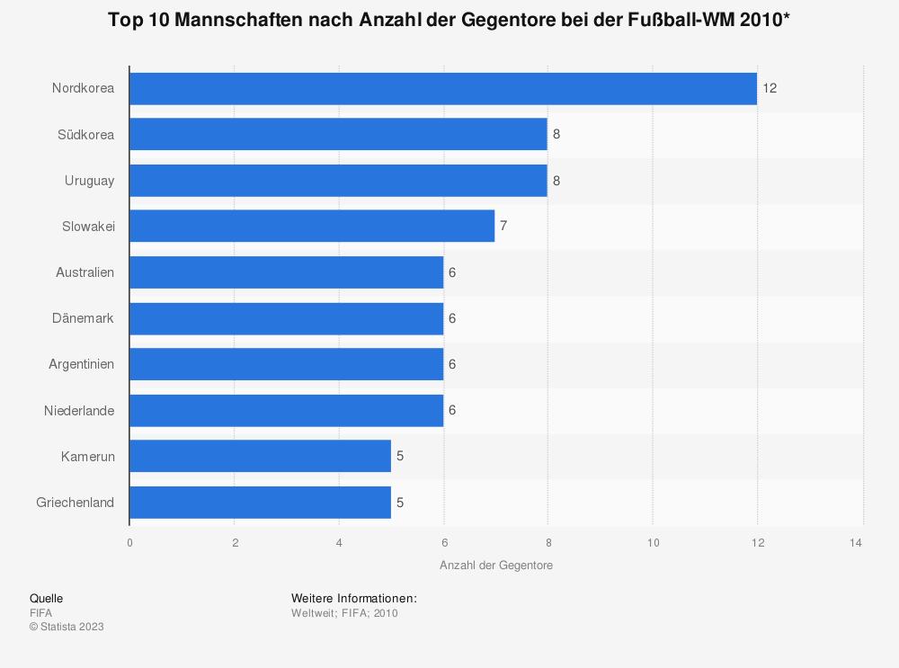 Fu ball wm 2010 mannschaften nach anzahl der gegentore for Fussball statistik