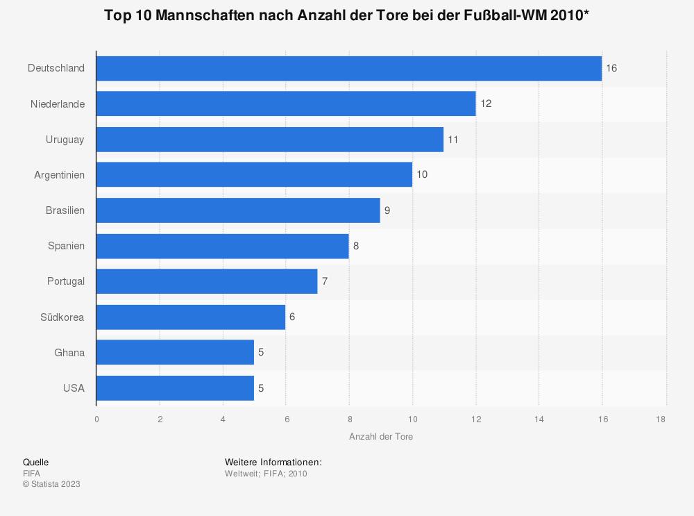 Statistik: Top 10 Mannschaften nach Anzahl der Tore bei der Fußball-WM 2010* | Statista