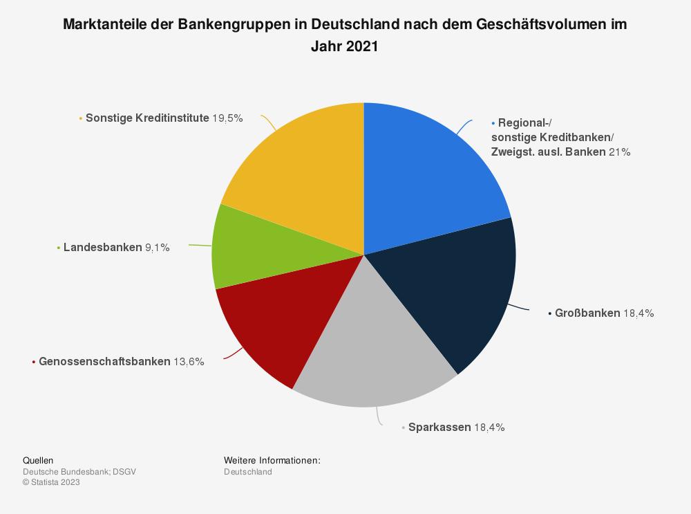 Statistik: Marktanteile der Bankengruppen in Deutschland nach dem Geschäftsvolumen im Jahr 2018 | Statista