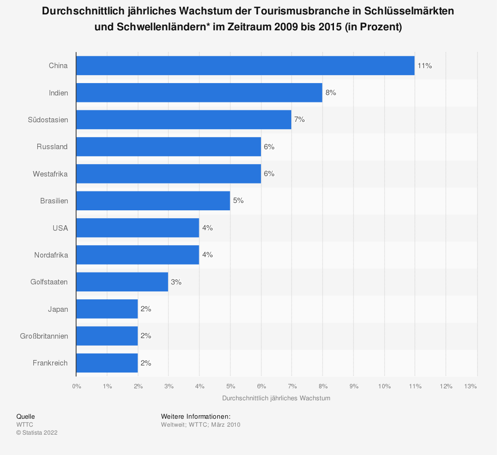 Statistik: Durchschnittlich jährliches Wachstum der Tourismusbranche in Schlüsselmärkten und Schwellenländern* im Zeitraum 2009 bis 2015 (in Prozent) | Statista
