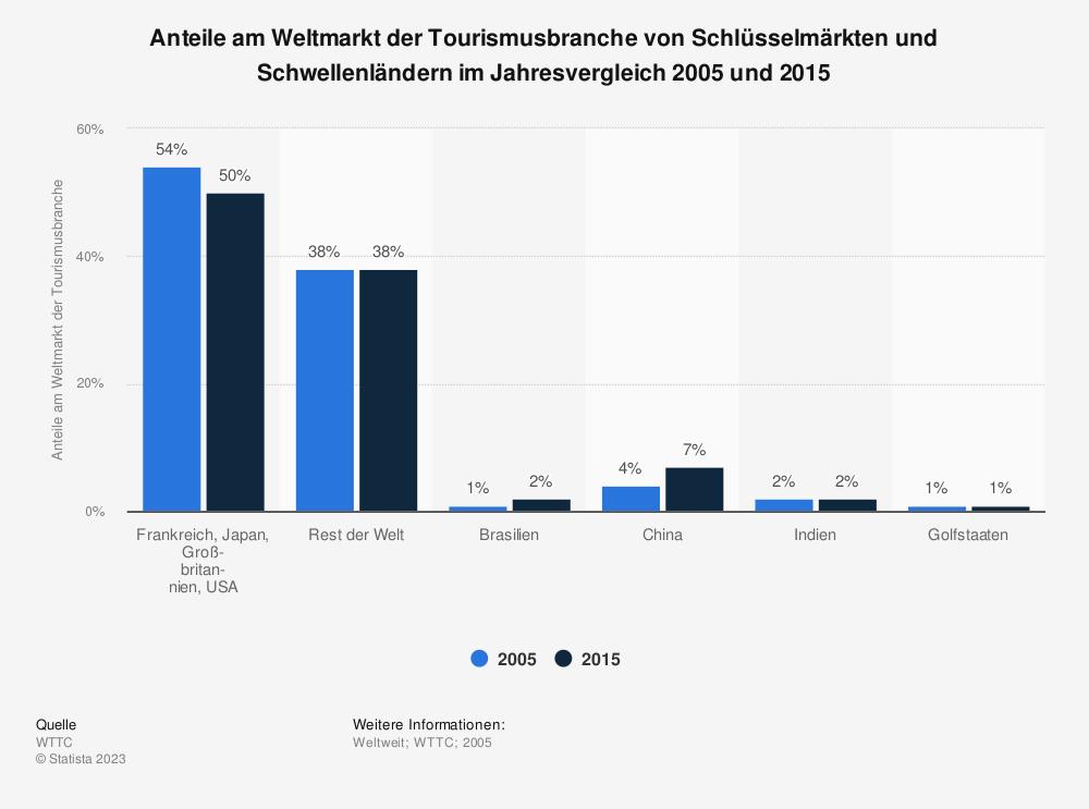 Statistik: Anteile am Weltmarkt der Tourismusbranche von Schlüsselmärkten und Schwellenländern im Jahresvergleich 2005 und 2015 | Statista