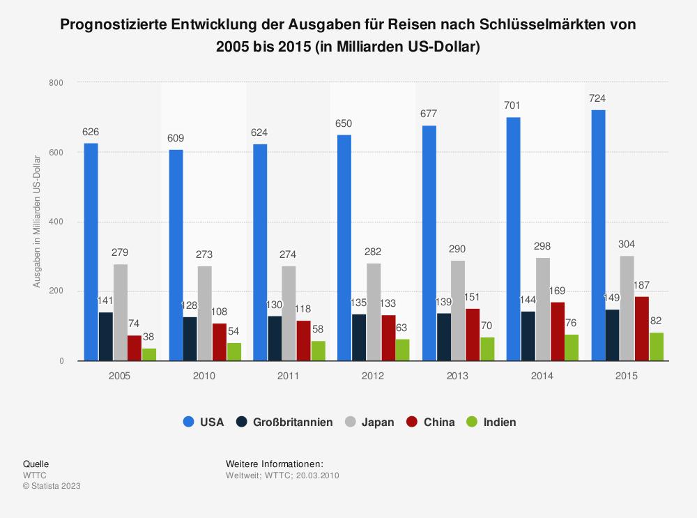 Statistik: Prognostizierte Entwicklung der Ausgaben für Reisen nach Schlüsselmärkten von 2005 bis 2015 (in Milliarden US-Dollar) | Statista