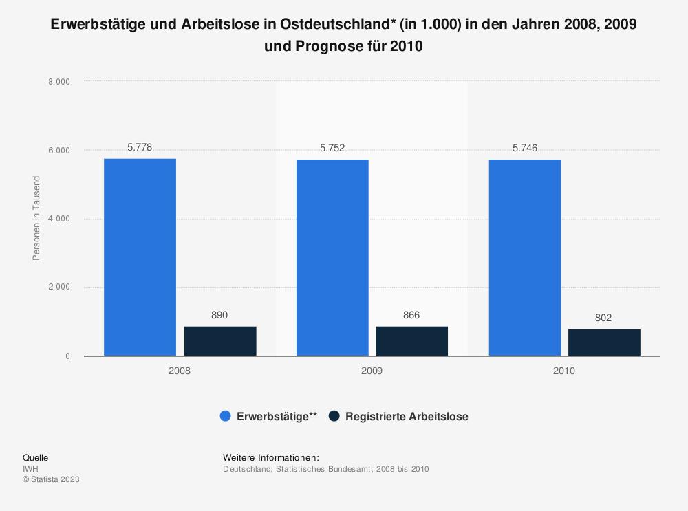Statistik: Erwerbstätige und Arbeitslose in Ostdeutschland* (in 1.000) in den Jahren 2008, 2009 und Prognose für 2010 | Statista