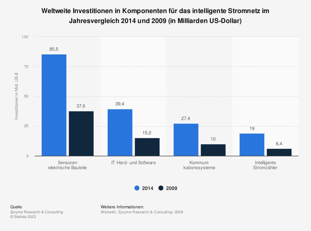 Statistik: Weltweite Investitionen in Komponenten für das intelligente Stromnetz im Jahresvergleich 2014 und 2009 (in Milliarden US-Dollar) | Statista