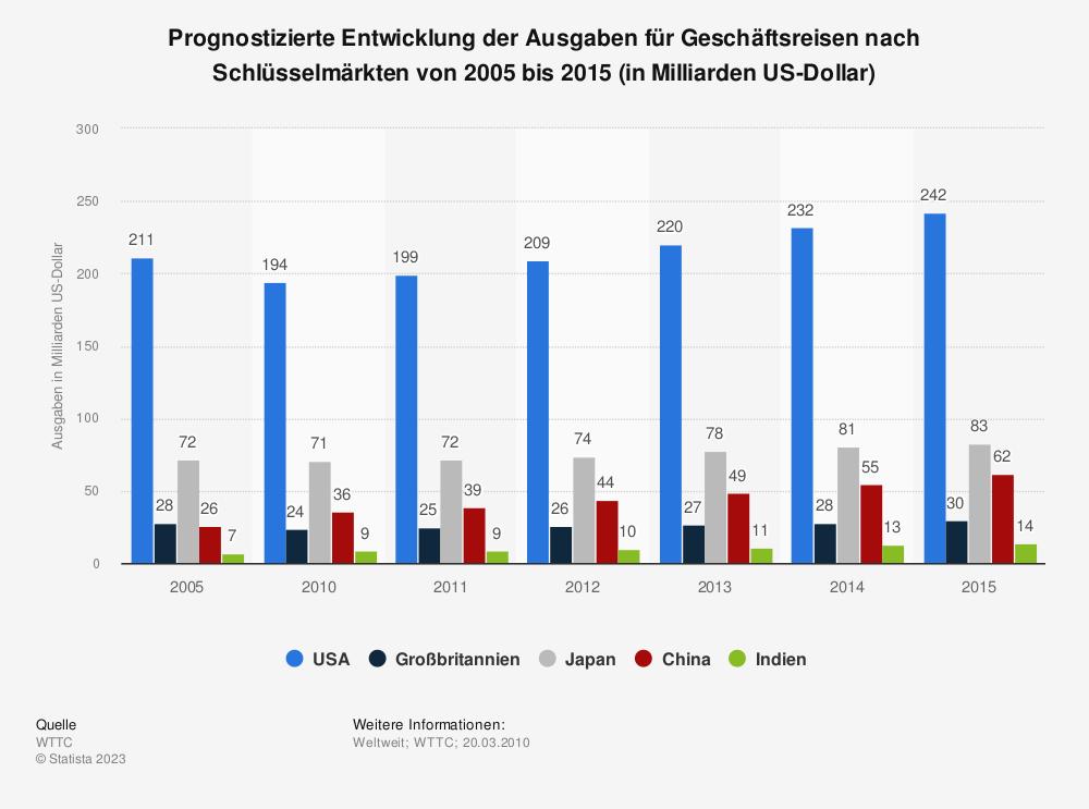 Statistik: Prognostizierte Entwicklung der Ausgaben für Geschäftsreisen nach Schlüsselmärkten von 2005 bis 2015 (in Milliarden US-Dollar) | Statista