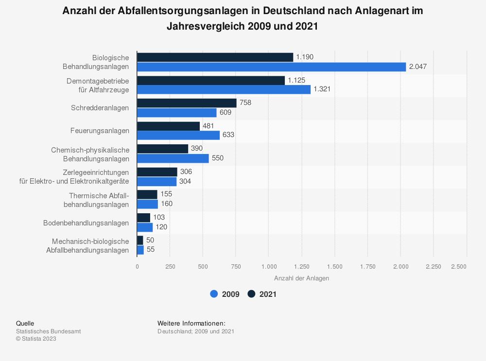 Statistik: Anzahl der Abfallentsorgungsanlagen in Deutschland nach Anlagenart im Jahresvergleich 2005 und 2017 | Statista