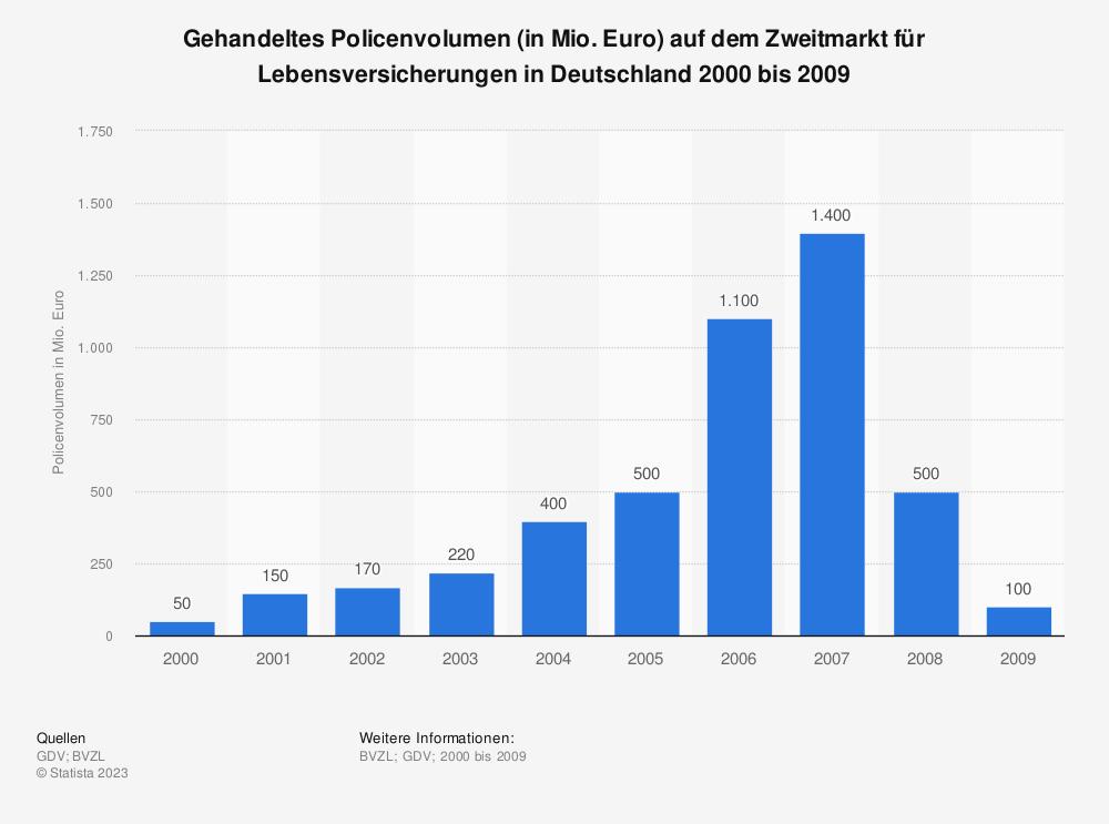 Statistik: Gehandeltes Policenvolumen (in Mio. Euro) auf dem Zweitmarkt für Lebensversicherungen in Deutschland 2000 bis 2009 | Statista