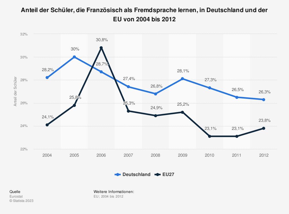 Statistik: Anteil der Schüler, die Französisch als Fremdsprache lernen, in Deutschland und der EU von 2004 bis 2012 | Statista